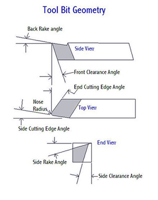 Tool bit geometry.jpg